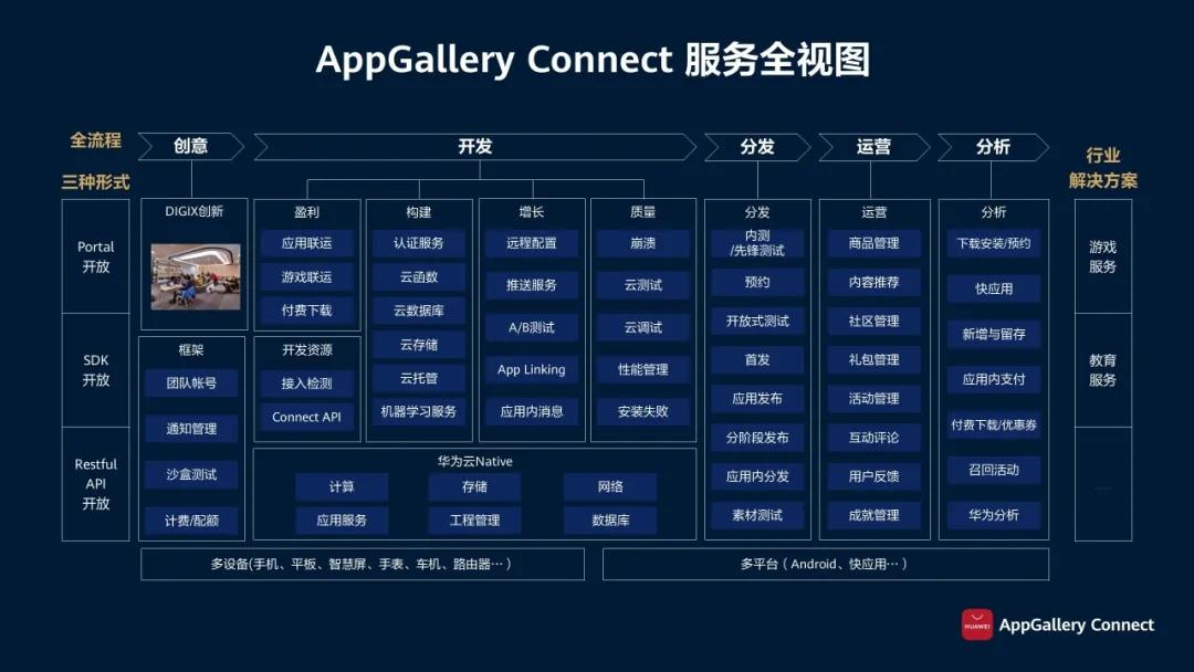 打破内卷化,AppGallery Connect的全生命周期赋能方案